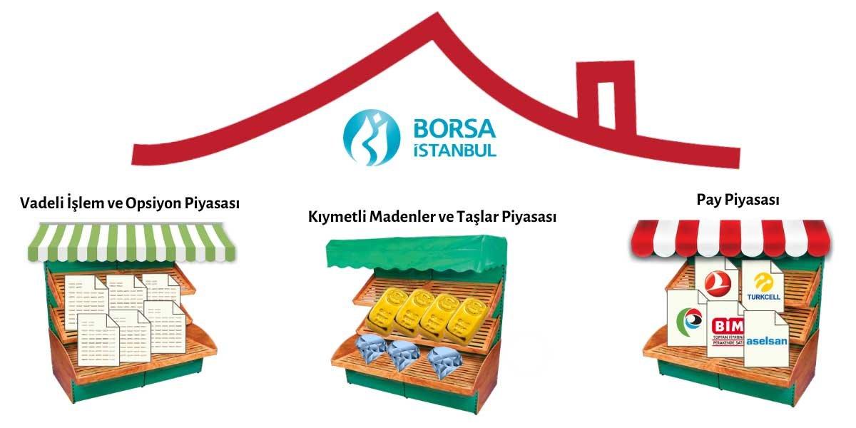 Borsa İstanbul Piyasa ve Pazarları