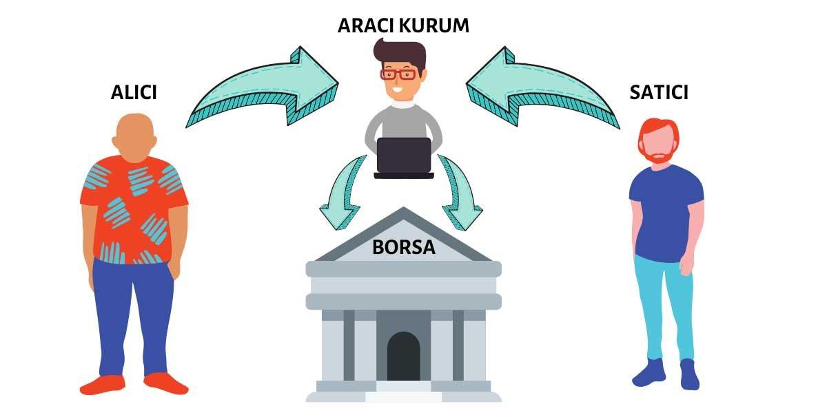 Borsa Teşkilatı